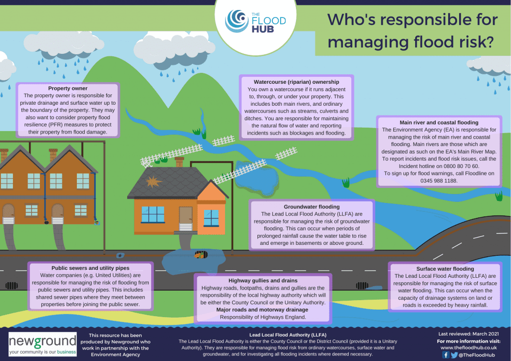 Who is responsible for managing flood risk?