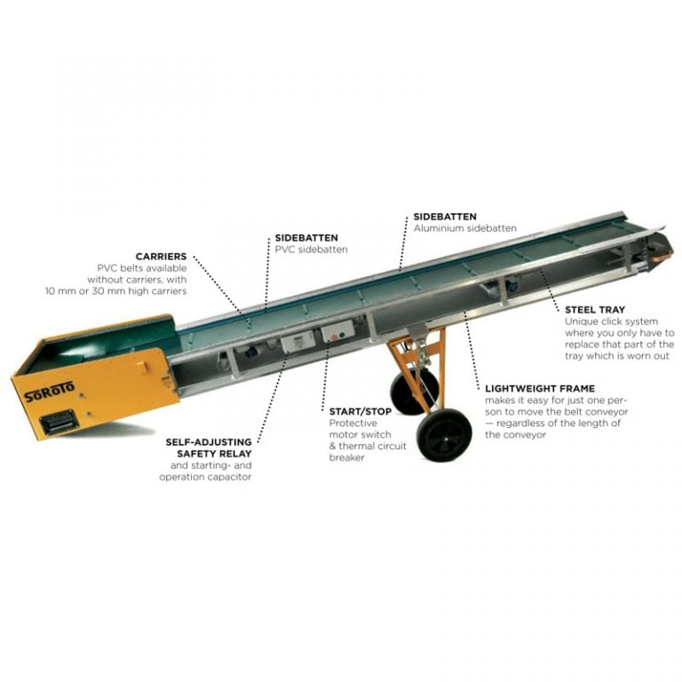 Belt Conveyor Labelled